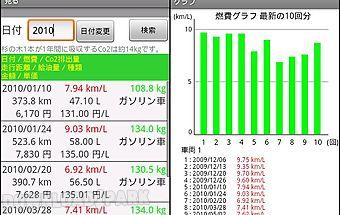 Eco fuel gauge