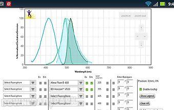 Biolegend fluorescence spectra a..