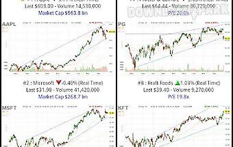 My charts