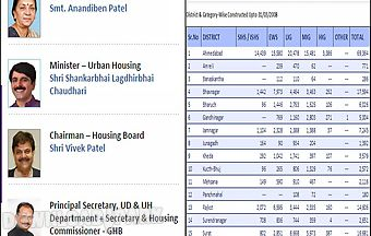 Gujarat housing board app