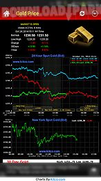 gold silver price & news